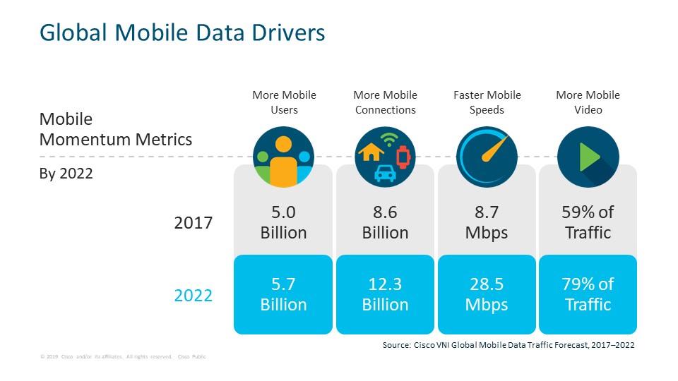 Cisco Mobile VNI 2022