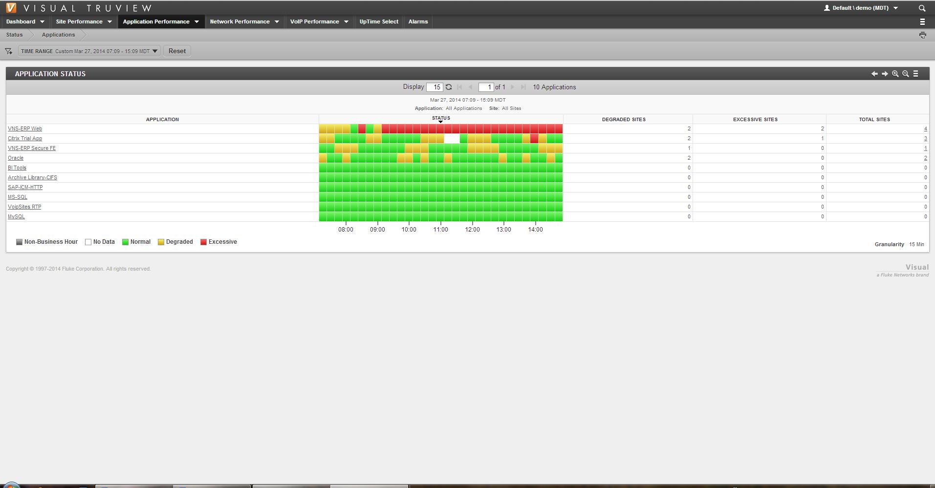 Fluke TruView 9.0 Application Performance
