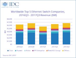 IDC Ethernet 3q17