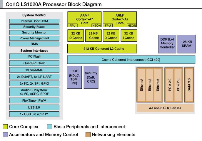 Freescale LSI 1021 ARM communications processor diagram
