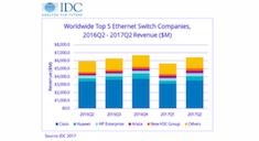 IDC Ethernet 2Q17