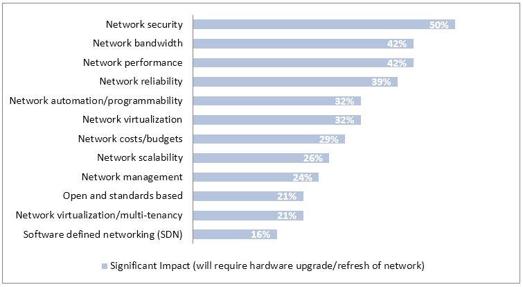 Impact of private and hybrid cloud on aspects of the network