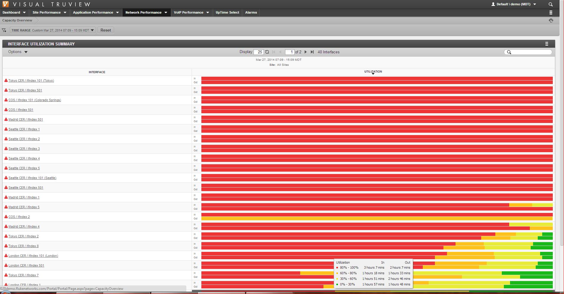 Fluke TruView 9.0 Network Utilization