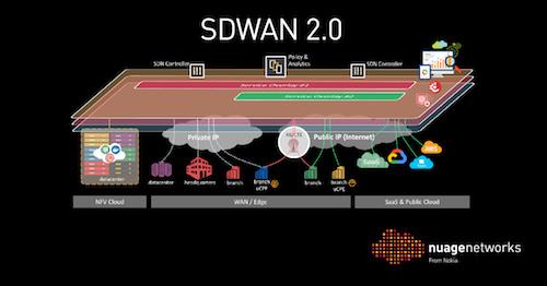 SD-WAN 2.0