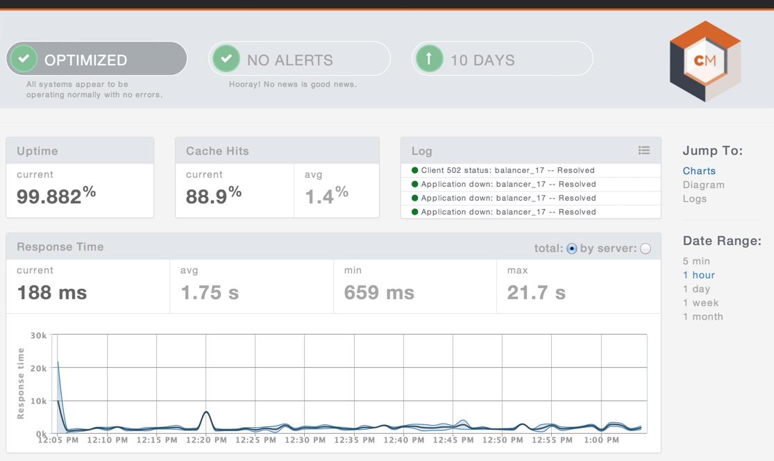 CloudMaestro Optimized Traffic Chart