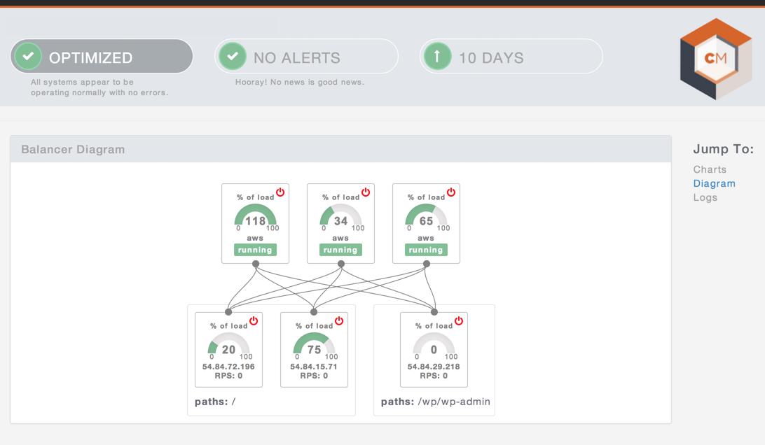 CloudMaestro Optimized Traffic Diagram