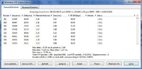 Analysis of RTP traffic flow