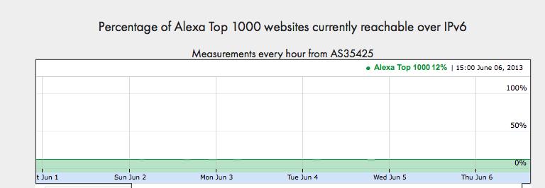 IPv6 Alexa 1000
