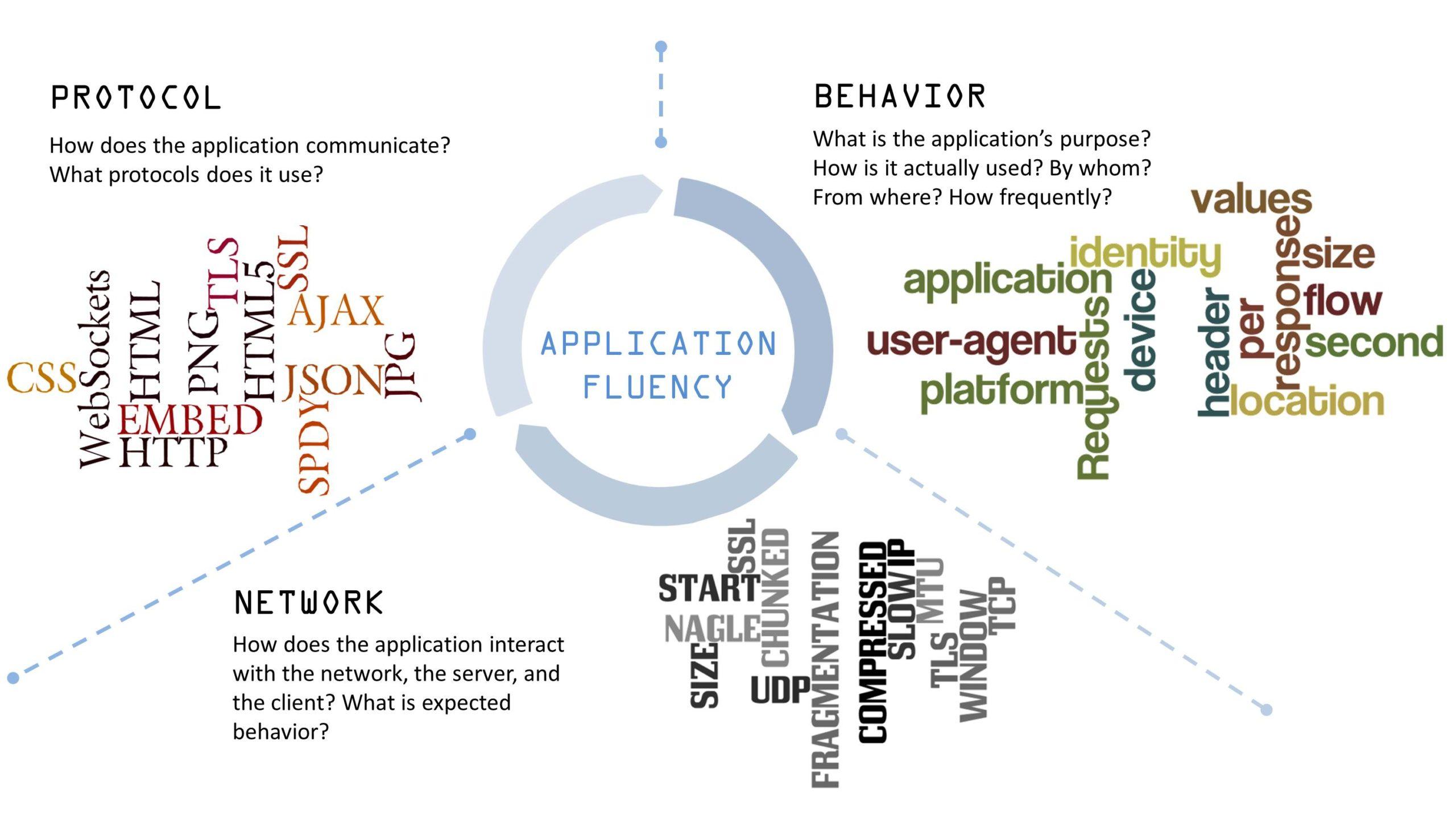 Application fluency