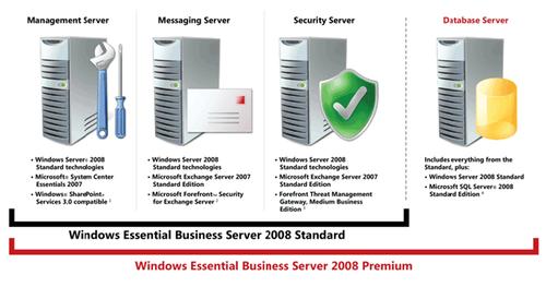 Comparing Microsoft EBS 2008 Standard and Premium