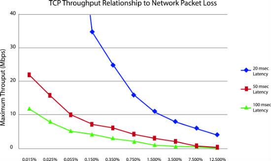 TCP Throughput Relationship Chart