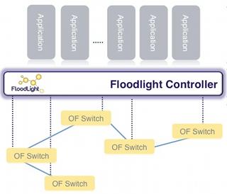 floodlight OpenFlow Controller