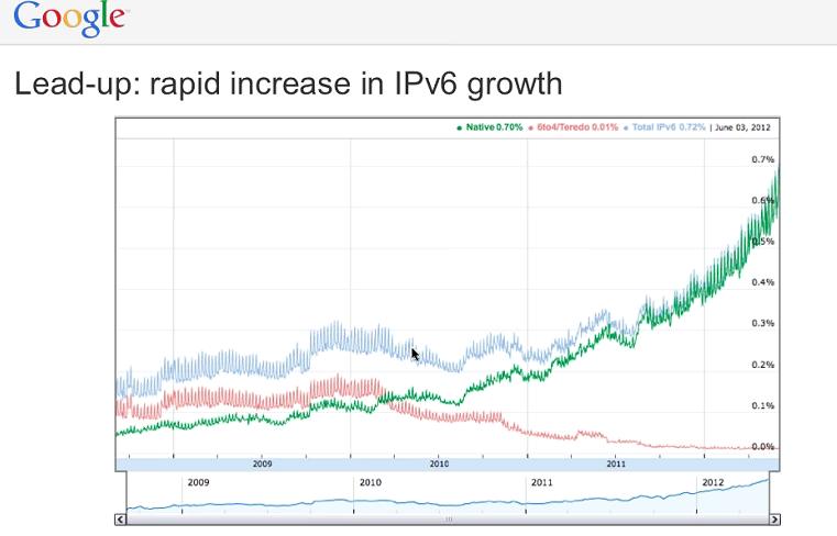 Google IPv6 Usage