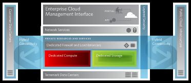 Terremark Private Cloud