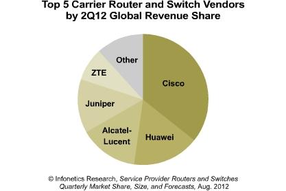Infonetics 2Q12 Service Provider Switches