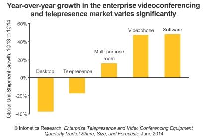 Infonetics Enterprise videoconf