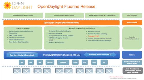 OpenDaylight Fluorine