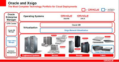 Oracle Xsigo