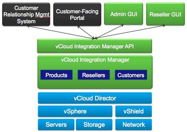 vcloud integration manager